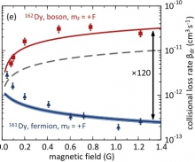 Fermionic suppression of dipolar relaxation